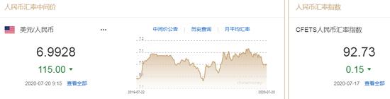 美元指数延续弱势 人民币中间价报6.9928上调115点,fxdd外汇返佣