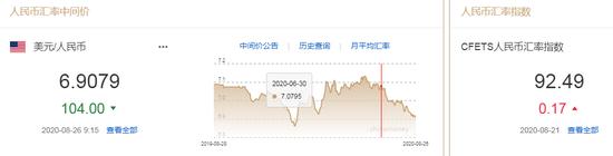 美元指数小幅震荡 人民币中间价报6.9079上调104点|国泰君安外汇