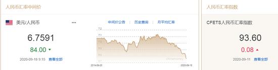 美元观点分化加剧 人民币中间价报6.7591上调84点_白银怎么投资