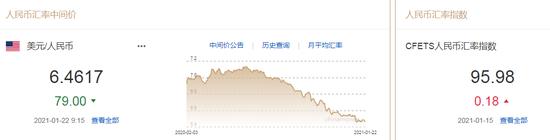 美元指数走弱逼近90 人民币中间价报6.4617上调79点-NOVOX诺亚国际