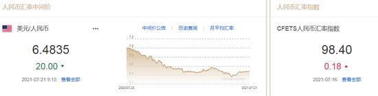美元持续走强 人民币中间价报6.4835上调20点