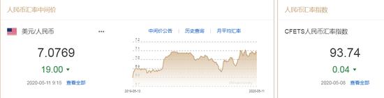 美元指数弱势延续 人民币中间价报7.0769上调19点|mt4是正规平台吗