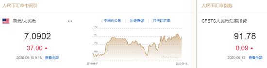 美元指数升势暂止 人民币中间价报7.0902下调37点|高盛外汇平台