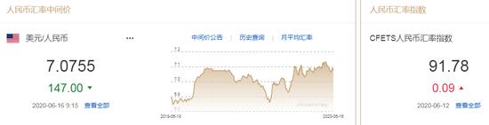 美元指数短线下挫 人民币中间价报7.0755上调147点-外汇返佣多少钱一手