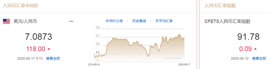 美元指数短线走弱 人民币中间价报7.0873下调118点_17美金