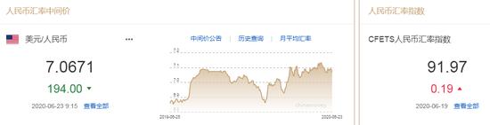 美元指数升势暂止 人民币中间价报7.0671上调194点|外汇日历