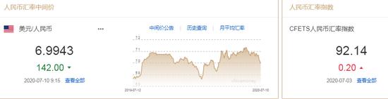 美元指数小幅回升 人民币中间价报6.9943上调142点|叩富网