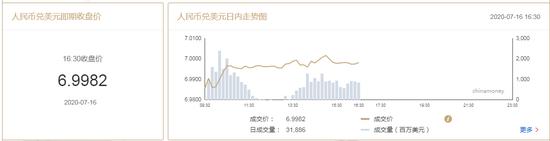 美元指数险守96关口 在岸人民币收报6.9982贬96点+湖南中安大宗