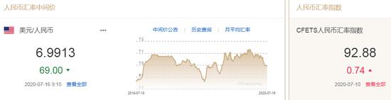 美元指数弱势延续 人民币中间价报6.9913上调69点_星星外汇返佣网