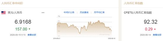 美元指数创逾两年新低 人民币中间价报6.9168上调157点-捷仕交易