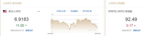 离岸人民币升破6.90关口 人民币中间价报6.9183上调11点,短线交易系统