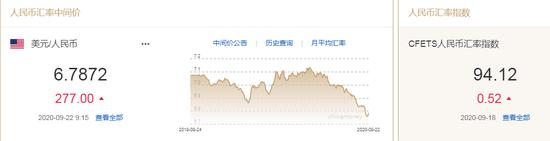 美元升至近六周高位 人民币中间价报6.7872下调277点+东航金融