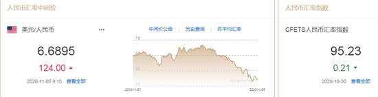 美元从一个月高位大幅回落 人民币中间价报6.6895下调124点,外汇保证金交易平台