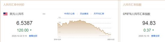 人民币中间价报6.5387上调120点 中金:美元的冬天尚未结束-外汇交易快速入门