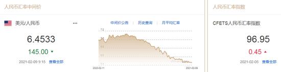 美国新一轮财政刺激渐行渐近 人民币中间价报6.4533上调145点,lmax