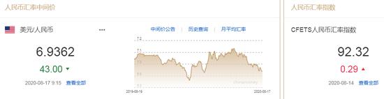 美元指数持续下跌 人民币中间价报6.9362上调43点-TRI