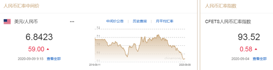 人民币中间价报6.8423下调59点 未来走势究竟如何?+原油期货网