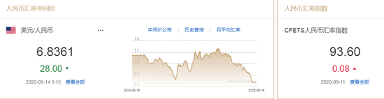 美元指数小幅震荡 人民币中间价报6.8361上调28点,炒外汇在哪开户