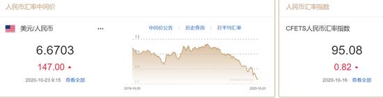 美元指数止跌反弹 人民币中间价报6.6703下调147点,外汇开户骗子