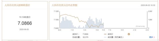 非农报告恐掀市场风雨 在岸人民币收报7.0866升值357点+期货外汇黄金原油现货返佣平台