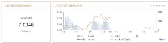 美元指数升势暂止 在岸人民币收报7.0946贬值201点|外汇交易渠道