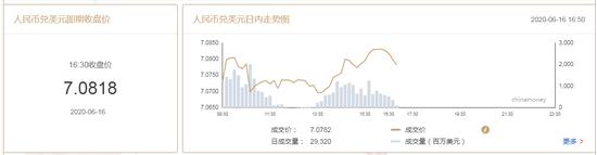 美元指数短线下挫 在岸人民币收报7.0818升值128点,外汇交易量指标