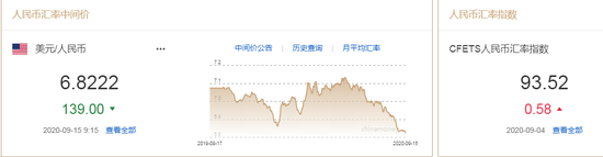 弱美元趋势渐明 人民币中间价报6.8222上调139点_ic外汇