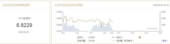 9月29日在岸人民币兑美元收报6.8229 较上一交易日下跌20点+交易系统与方法