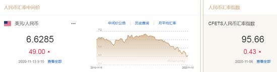 美元指数小幅下跌 人民币中间价报6.6285下调49点-Exness开户