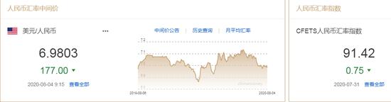 美元指数升势延续 人民币中间价报6.9803上调177点|爱康外汇平台