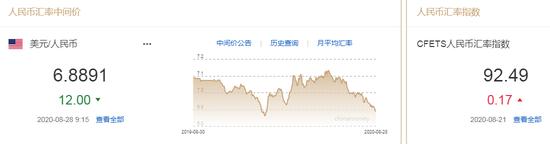 美元指数小幅回升 人民币中间价报6.8891上调12点_外汇返佣网站源码