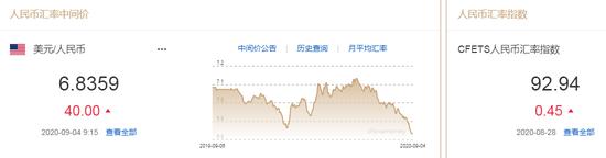 人民币中间价报6.8359下调40点 专家:不要赌汇率_瑞银外汇开户
