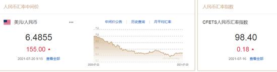 美元升至三个月高位 人民币中间价报6.4855下调155点