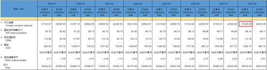 中国8月外汇储备31646亿美元 连续5个月上升_年度票房破500亿