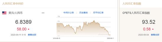 美元指数短线走弱 人民币中间价报6.8389下调58点|外汇网上开户