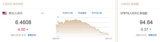 美元指数弱势延续 人民币中间价报6.4608下调4点-外汇走势图