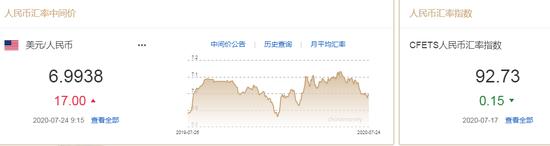 美元指数跌势难止 人民币中间价报6.9938下调17点,亭辉外汇返佣网