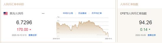 人民币汇率升势暂止!中间价报6.7296下调170点|外汇开户哪个平台好