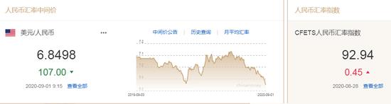 空头称美元困境刚刚开始 人民币中间价报6.8498上调107点,奥弗国际