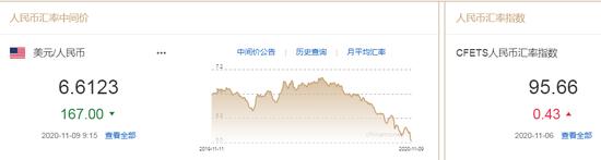 美元指数跌势延续 人民币中间价报6.6123上调167点,股票外汇