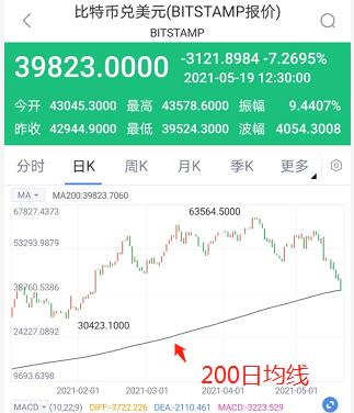 比特币跌破40000美元/枚关口 正式进入技术性熊市_新浪财经_新浪网
