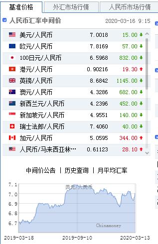 美联储意外降息至零 人民币中间价报7.0018上调15点,gmi外汇官网