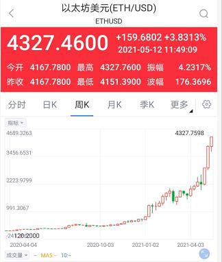 快讯:以太坊突破4300美元不断刷新历史新高 日内涨超3%_新浪财经_新浪网