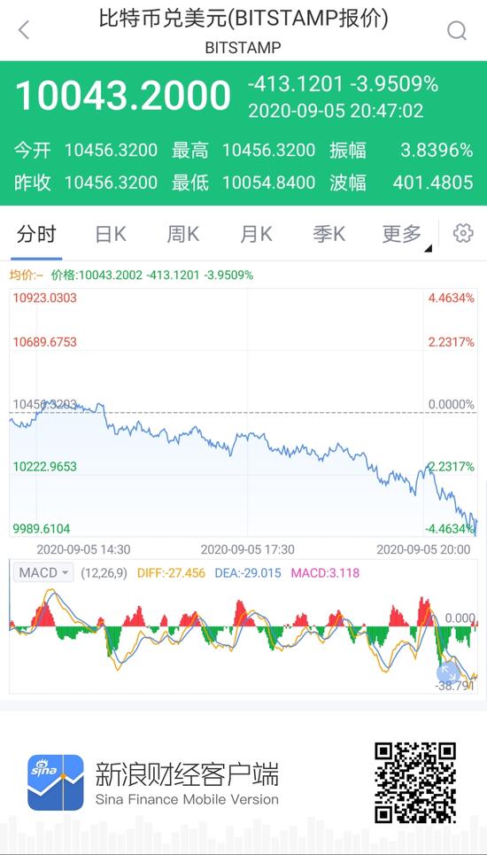 比特币短线快速下挫 跌破10000美元关口_新浪财经_新浪网