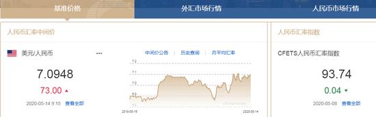美元指数短线走弱 人民币中间价报7.0948下调73点-外汇高返佣平台