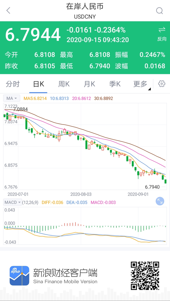 在岸人民币升值收复6.80关口 创2019年5月以来新高|北京菜百今日金价