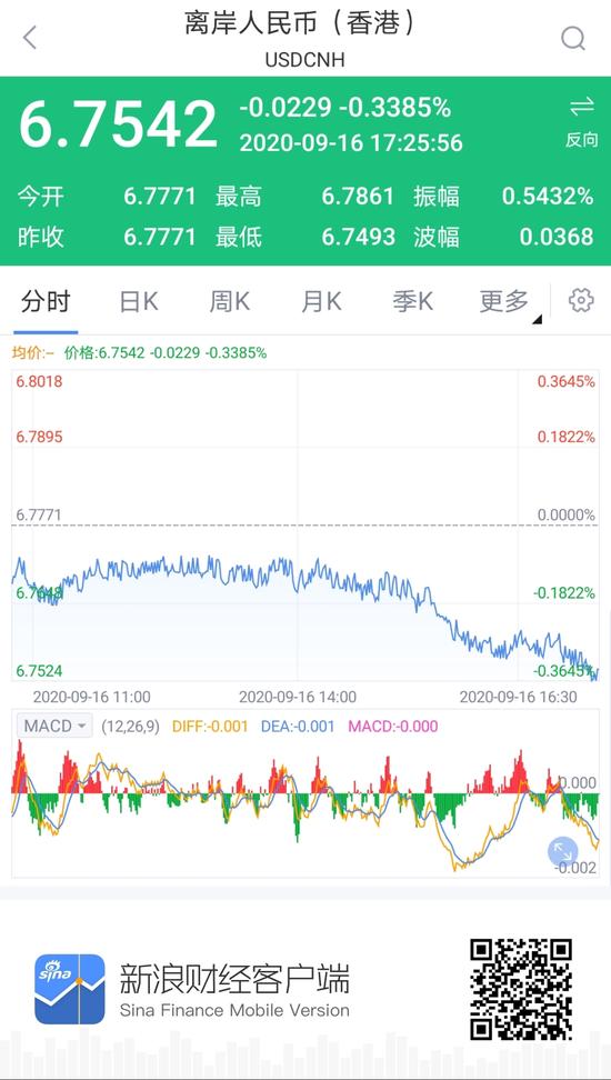离岸人民币升值收复6.75关口 日内升值逾250点|外汇交易商排名
