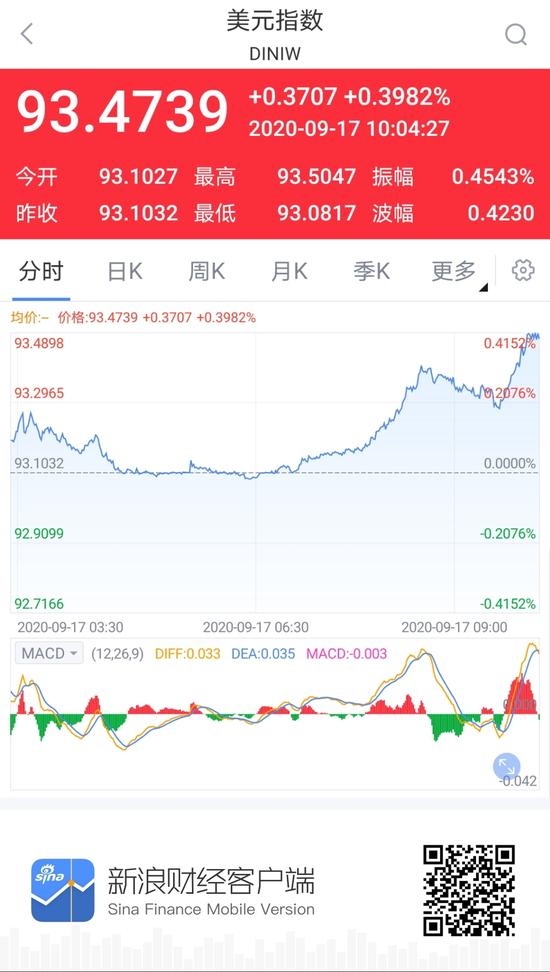 美元指数大幅回升 离岸、在岸人民币双双跌破6.77关口|兴业全球视野