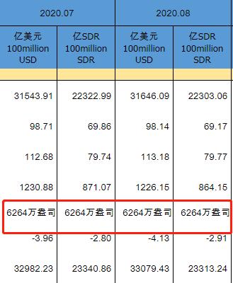 中国8月末黄金储备报6264万盎司 与上个月持平|199美元等于多少人民币
