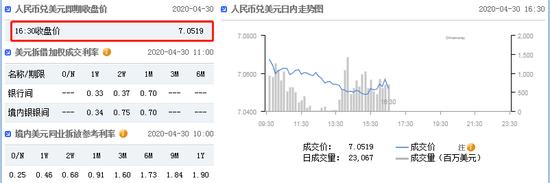 美元指数延续弱势 在岸人民币收报7.0519升值229点,瑞龙期货